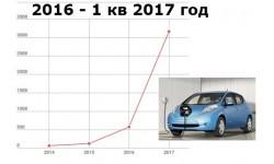 Топ-10 продаж электромобилей 2016 - 2017 году в Украине